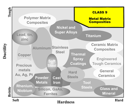Metallographic Class 9 sample preparation