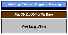 Metallographic polishing pads with magnetic backing