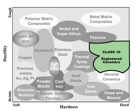 Metallographic Class 10 sample preparation