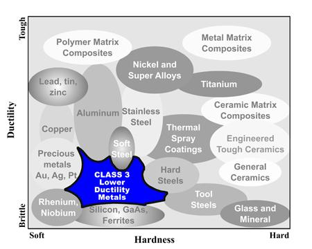 PACE Technologies Class 3 materials chart
