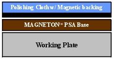 Metallographic polishing pads with magnetic backing